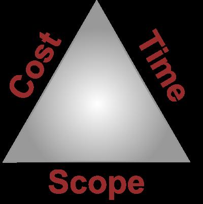 Triple-Constraint